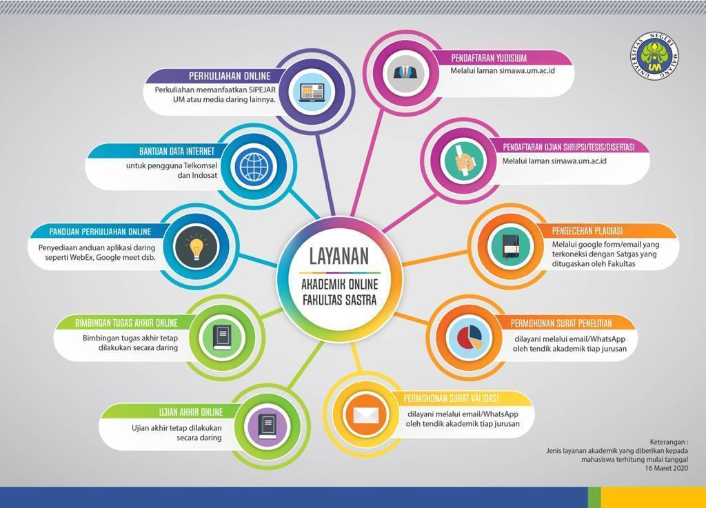 Infografis Layanan Online FS
